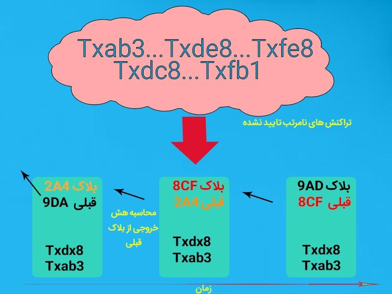 شکل(۴)-تولید بلاکچین با تراکنش های نا مرتب