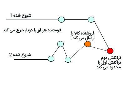 شکل(۳)-پرداخت مجدد به علت تاخیر در شبکه همتا به همتا